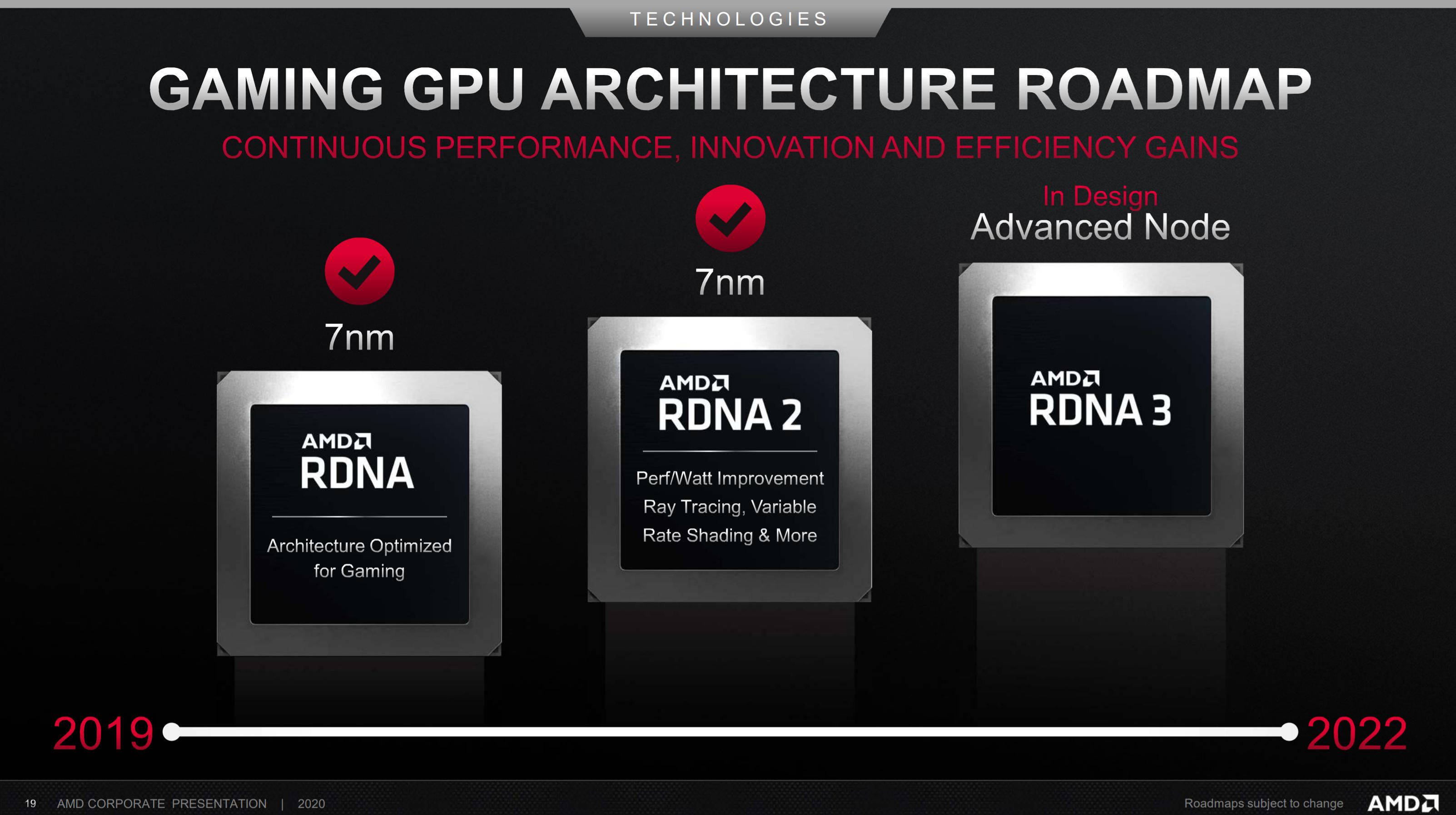 AMD RDNA 3