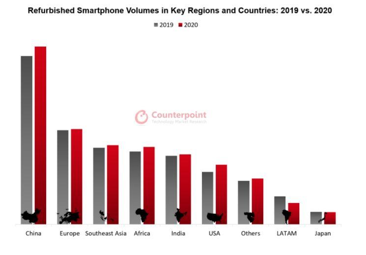 Rynek odnowionych smartfonów