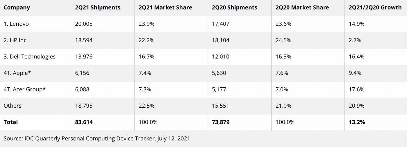 Sprzedaż komputerów Q2 2021