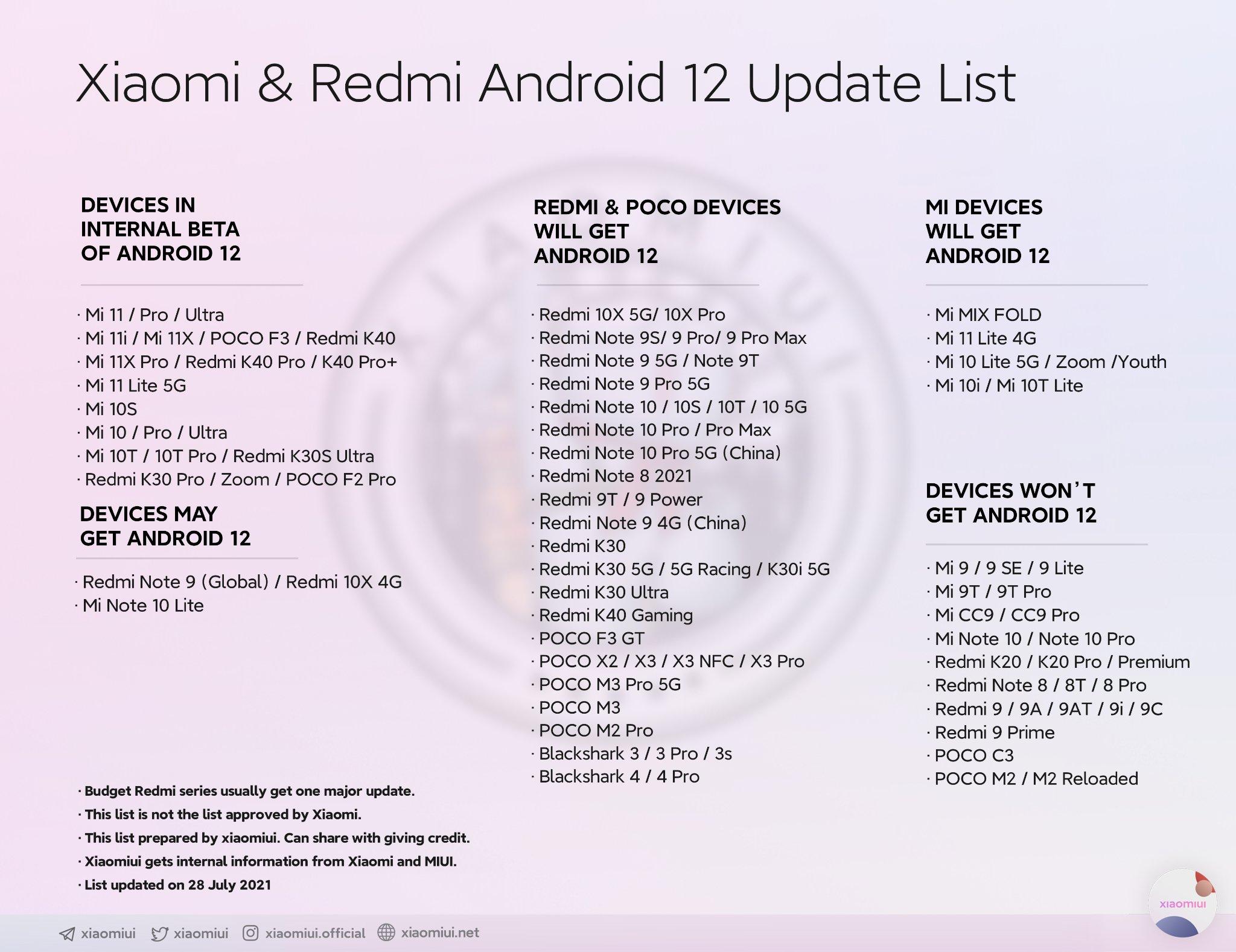 Xiaomi Android 12 fot. Xiaomiui [Twitter]