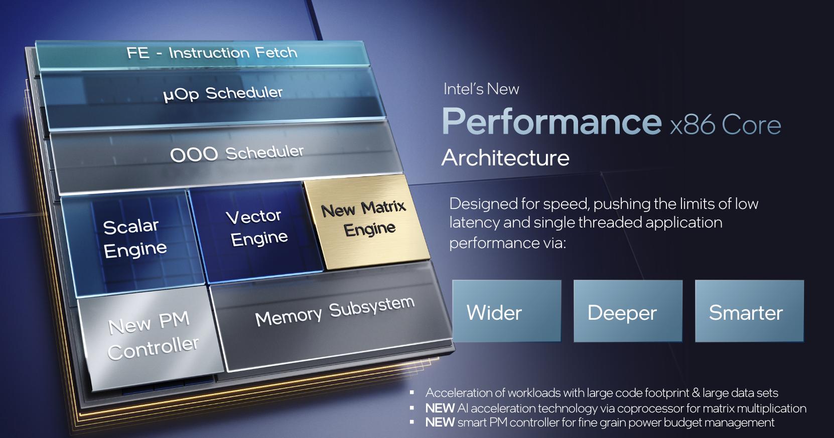 Intel Alder Lake rdzeń wydajnościowy