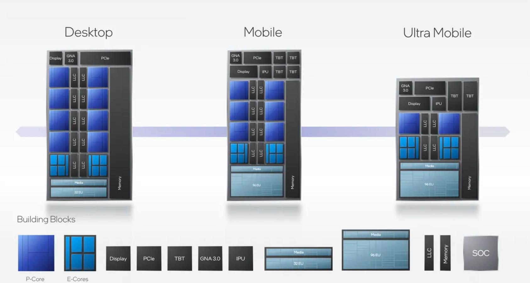 Intel Alder Lake segmenty