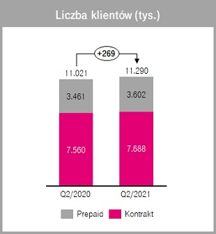 T-Mobile liczba klientów drugi kwartał Q2 2020 2021