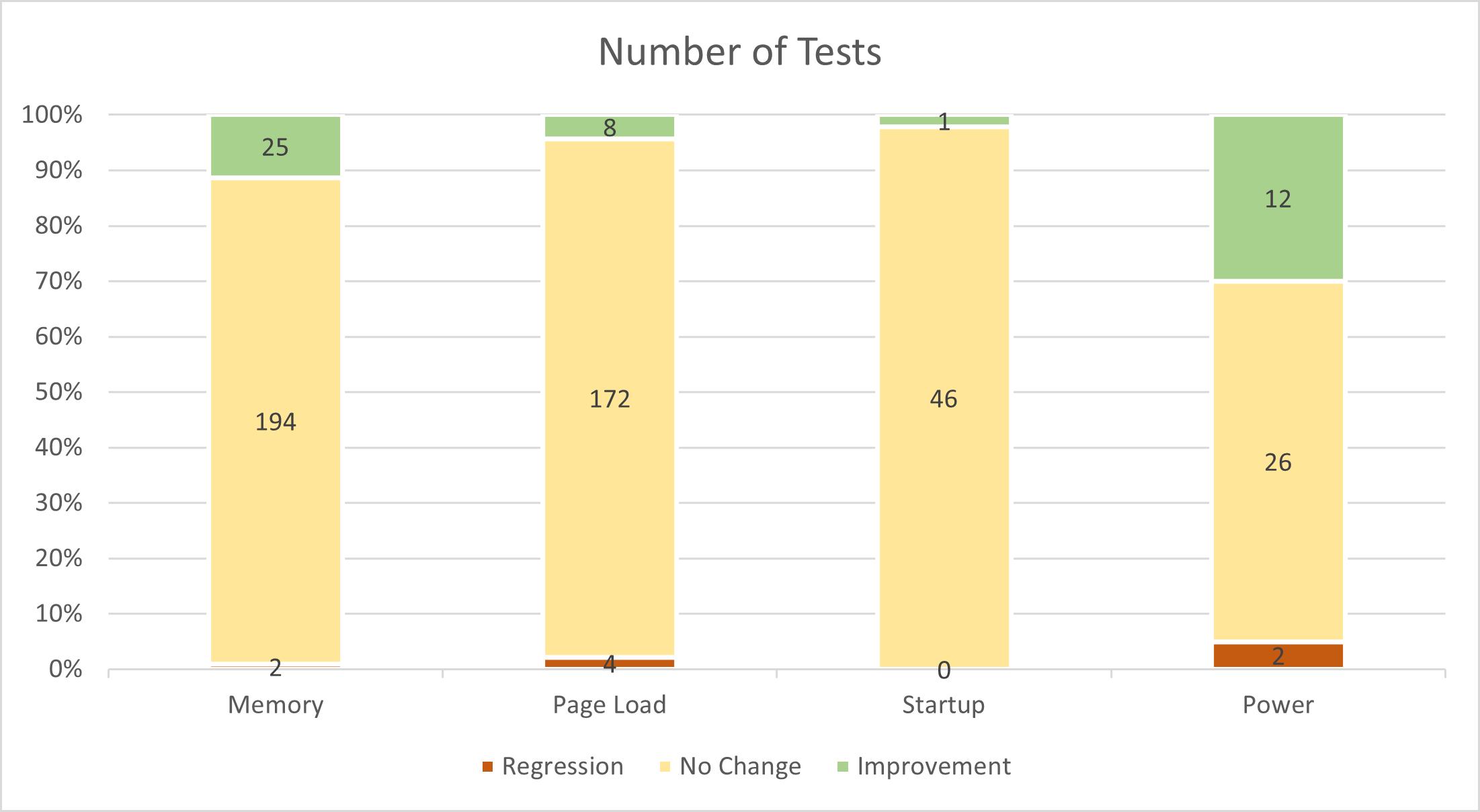 Ilość testów Microsoft Edge bez włączonego JIT