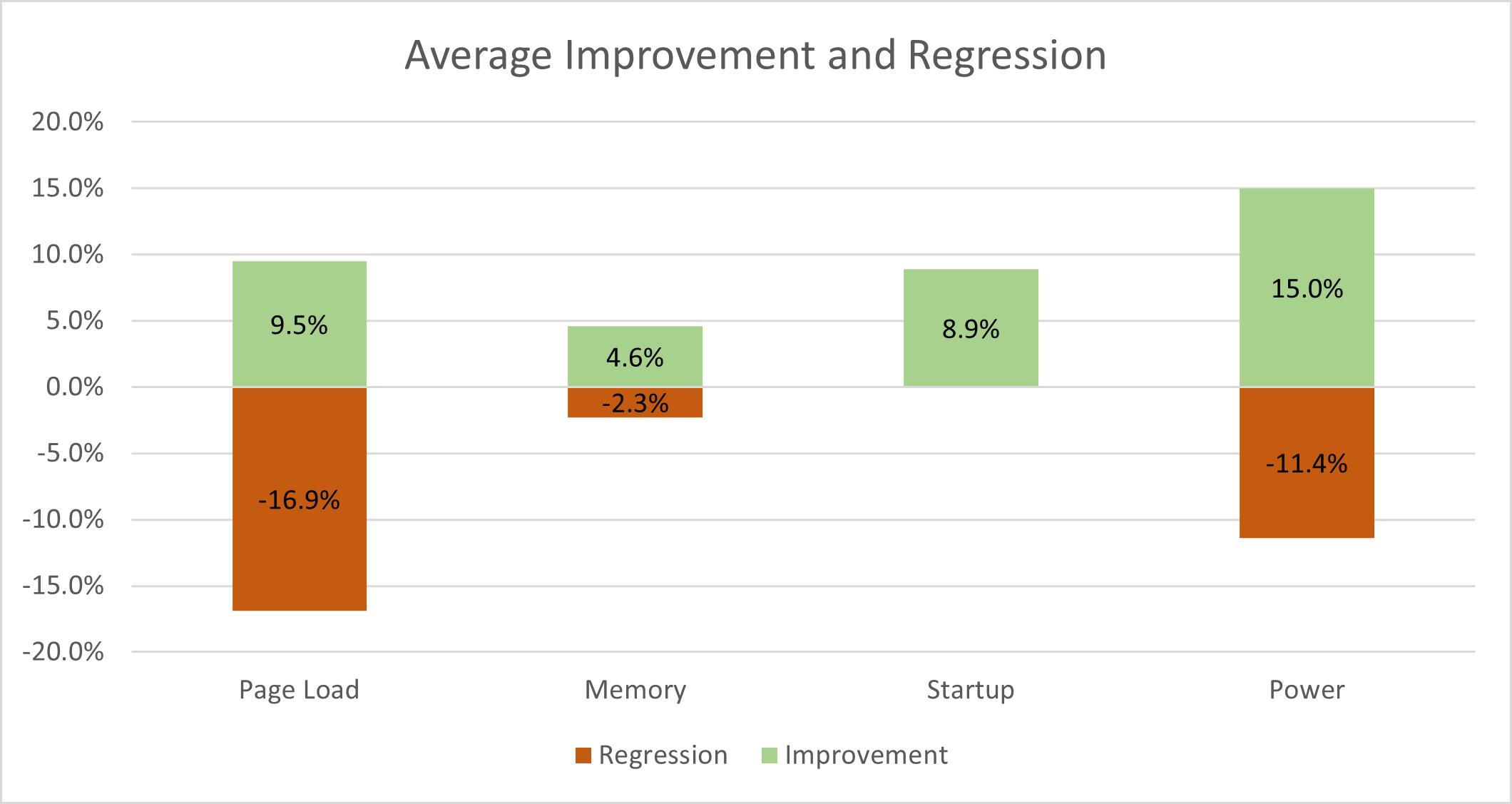 Zmiany wydajności poszczególnych aspektów Microsoft Edge bez JIT
