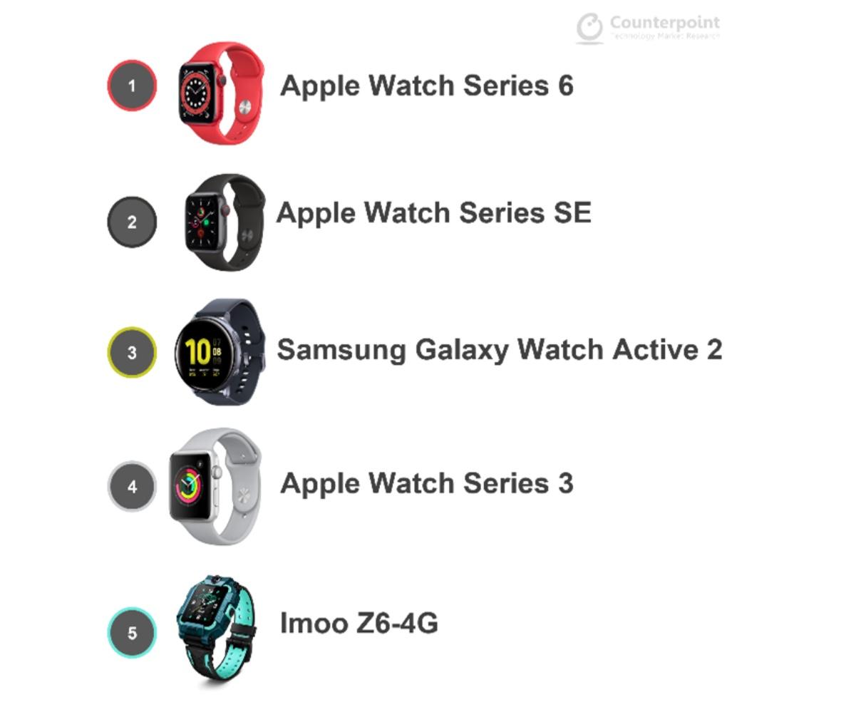 Apple Watch najpopularniejsze smartwatche w drugim kwartale 2021 roku