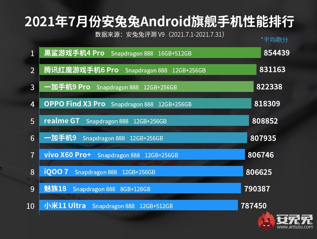 najwydajniejsze smartfony z Androidem w Chinach - lipiec 2021 najwydajniejsze smartfony z Androidem w Chinach - lipiec 2021 AnTuTu