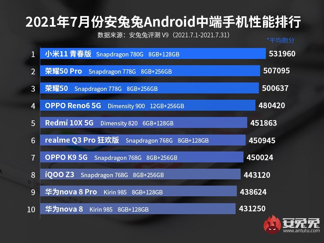 najwydajniejsze smartfony z Androidem ze średniej półki w Chinach - lipiec 2021 AnTuTu