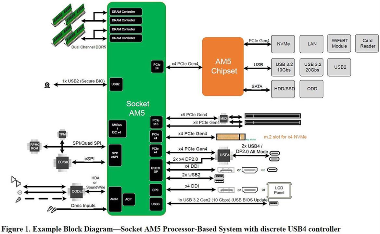 AMD Zen 4 Raphael obsługa DDR5, brak PCIe 5.o
