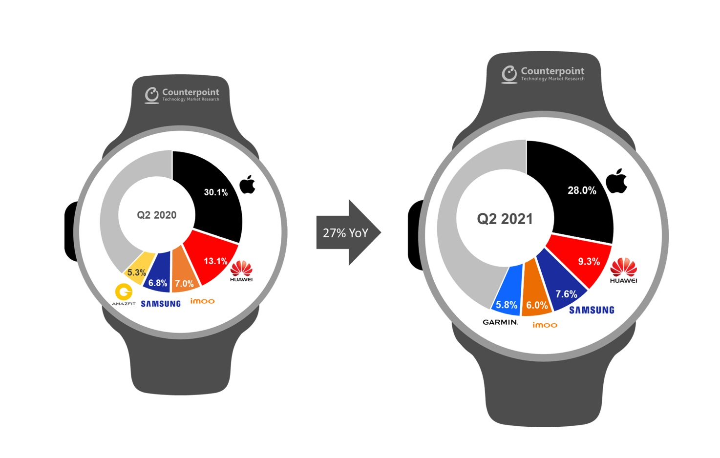 Apple Watch Huawei Samsung Garmin dostawy smartwatchy w drugim kwartale 2021 roku