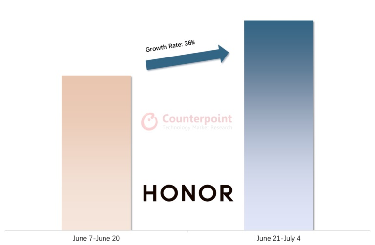sprzedaż smartfonów Honor 7 czerwiec - 4 lipca 2021 roku
