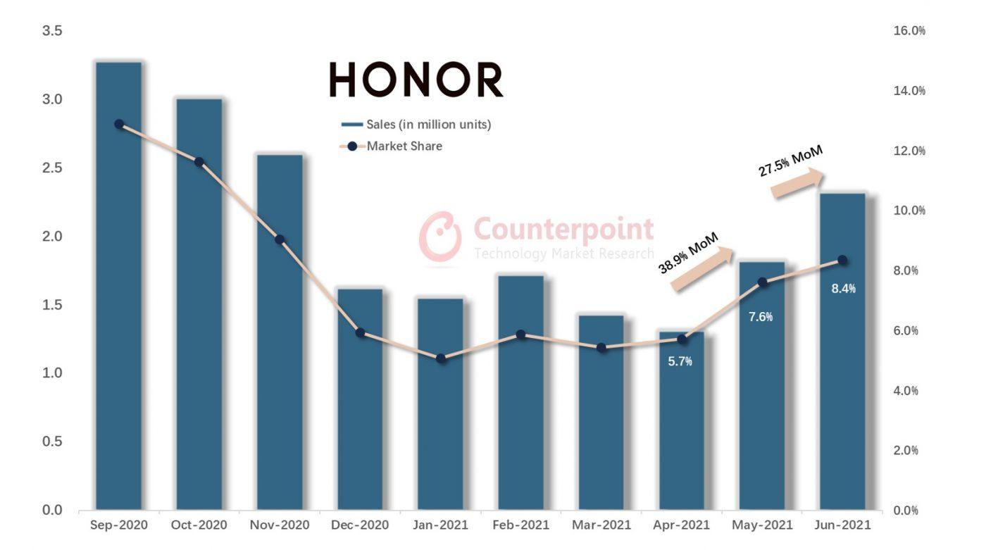 sprzedaż smartfonów marki Honor wrzesień 2020 - czerwiec 2021