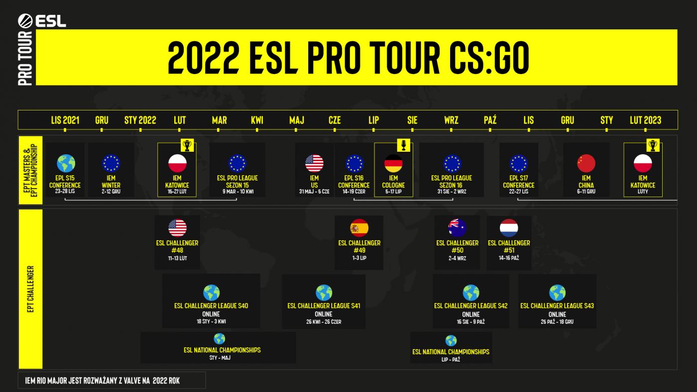 Harmonogram rozgrywek ESL Pro Tour 2022. Część z nich zobaczymy podczas Intel Extreme Masters, na żywo w Katowicach.