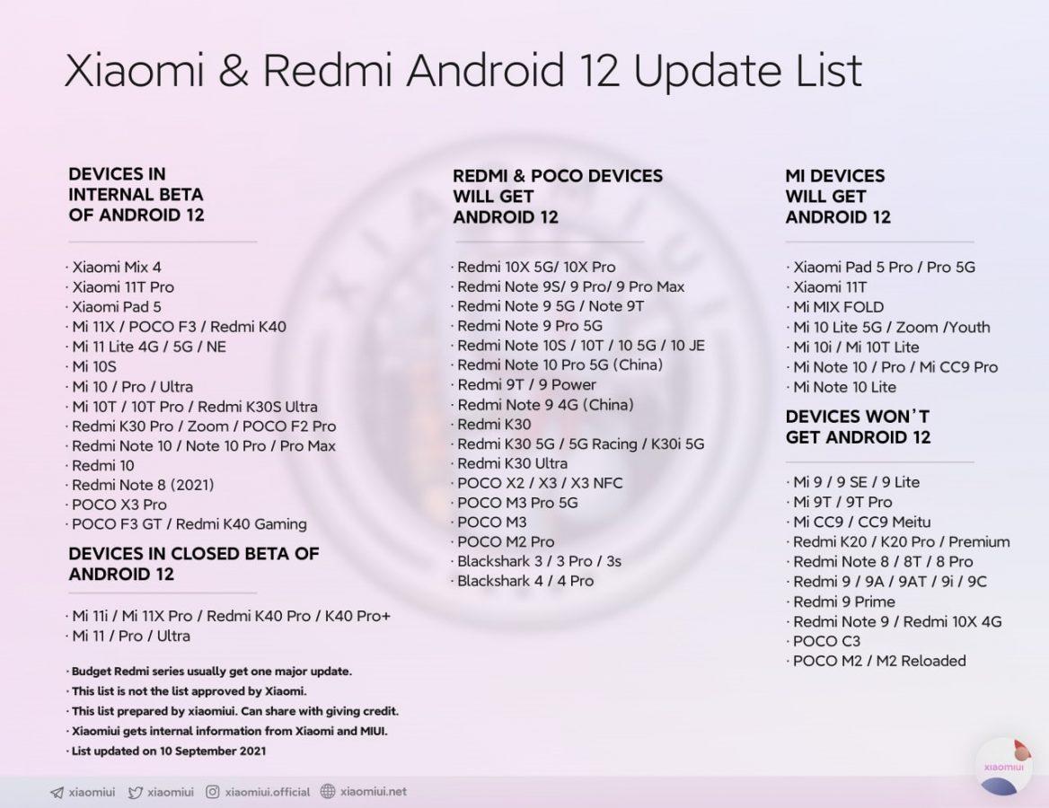 Xiaomi Android 12 lista smartfonów