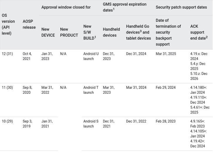 android 12 prawdopodobna data wydania possible release date