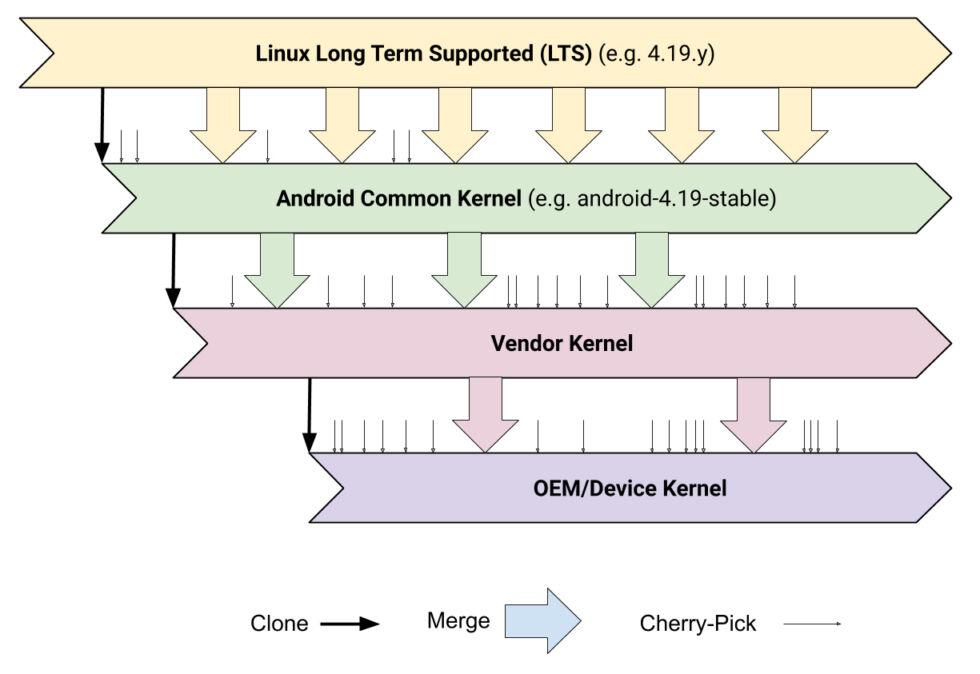 android linuks kernel