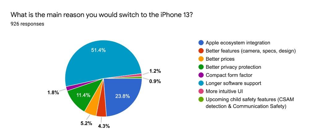 apple iphone 13 ankieta sellcell survey