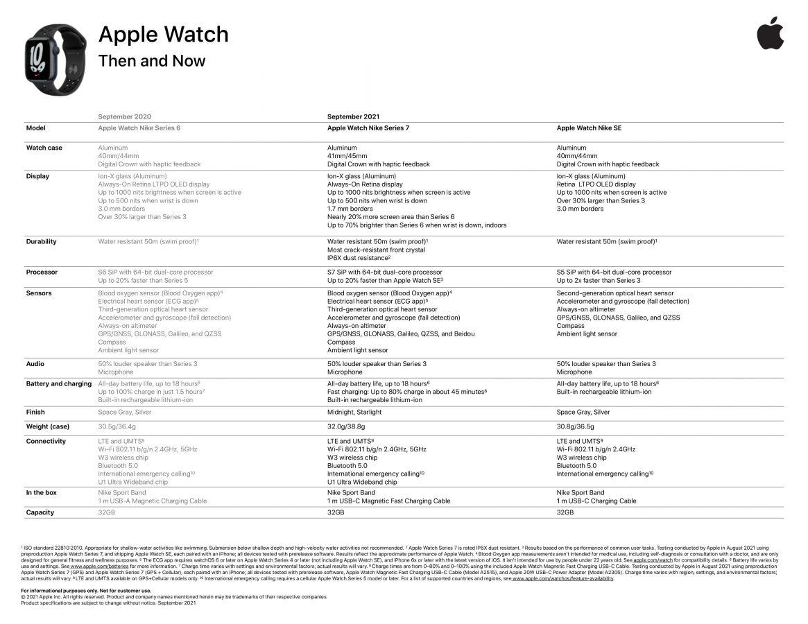Apple Watch series 7 - specyfikacja