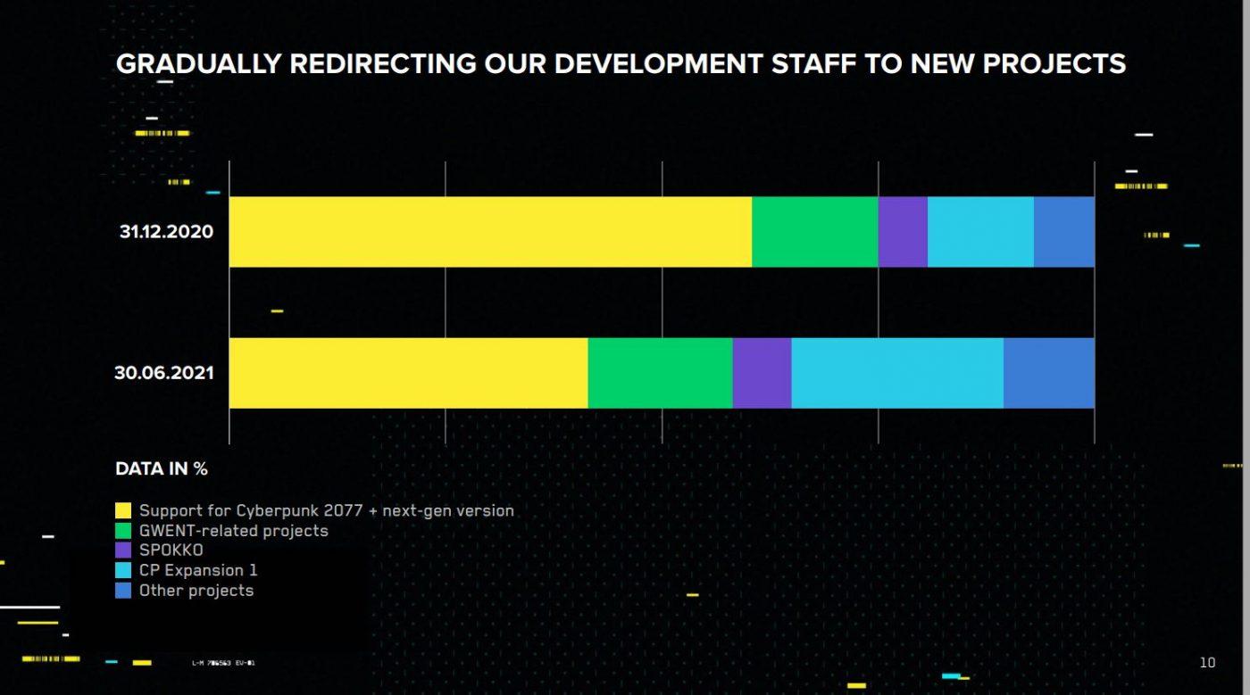 Wykres przedstawiający podział prac w CD Projekt na dzień 30.06.2021. Cyberpunk 2077 wraz ze swoim DLC ciągle zajmuje większą część paska