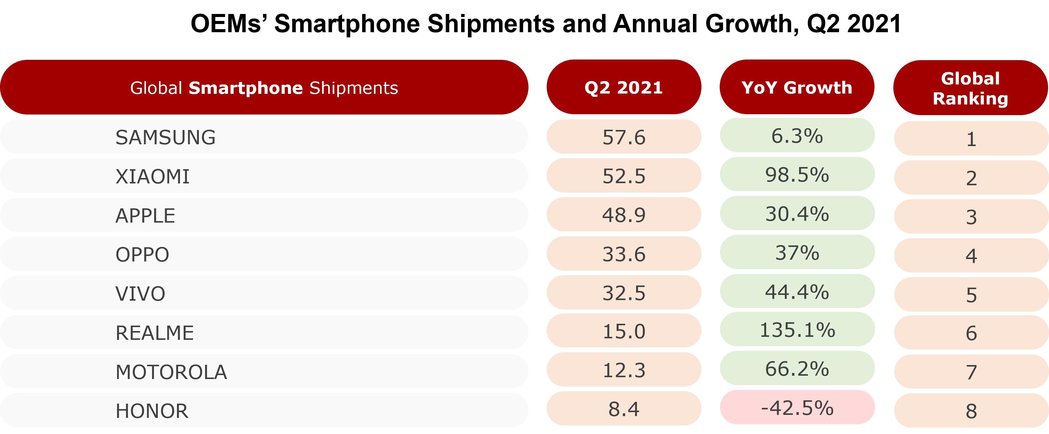 dostawy smartfonów drugi kwartał Q2 2021 Samsung Apple Xiaomi Oppo Vivo realme Motorola Honor Counterpoint Research