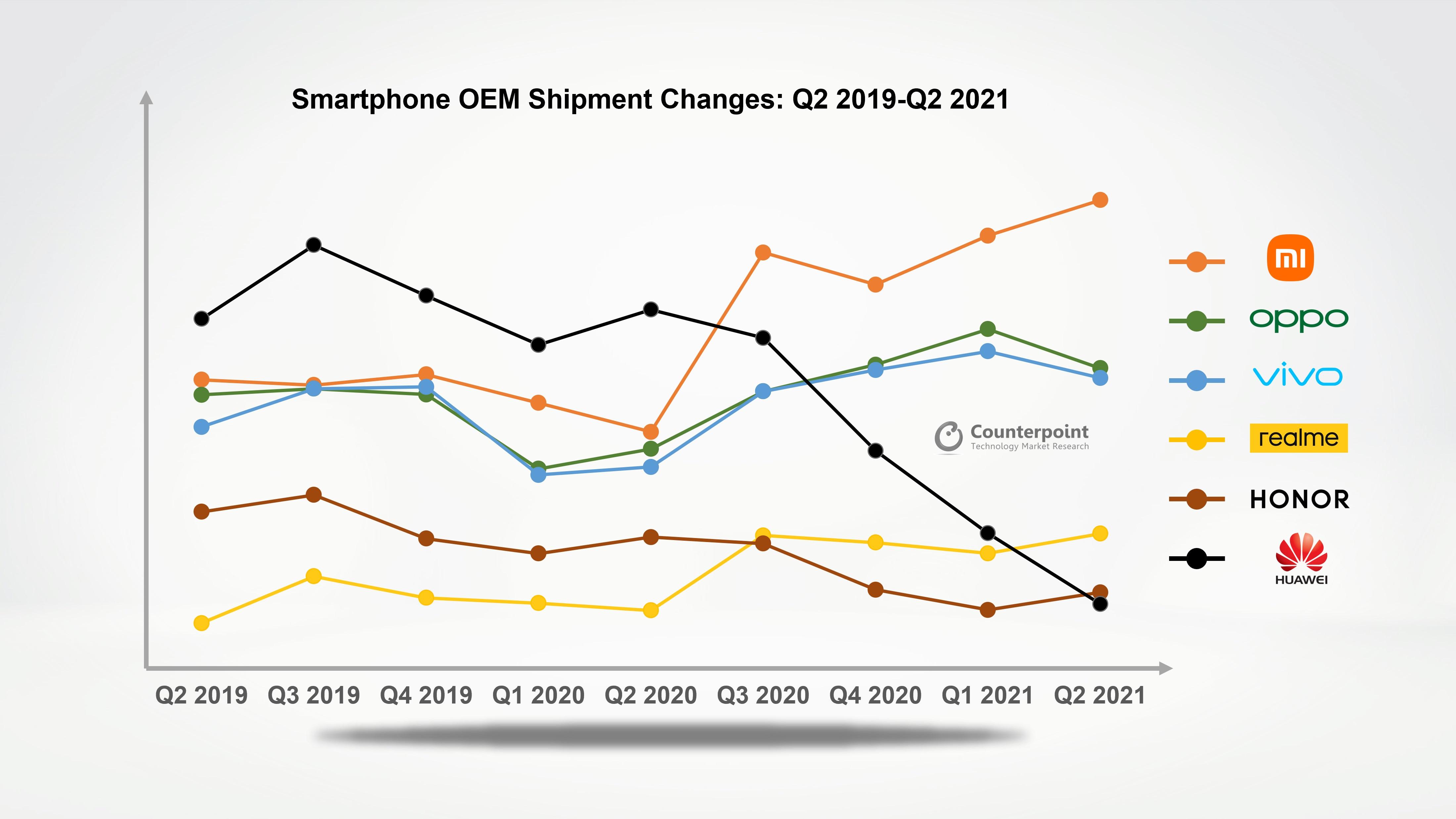 dostawy smartfonów drugi kwartał Q2 2021 Xiaomi Oppo Vivo realme Honor Huawei Counterpoint Research