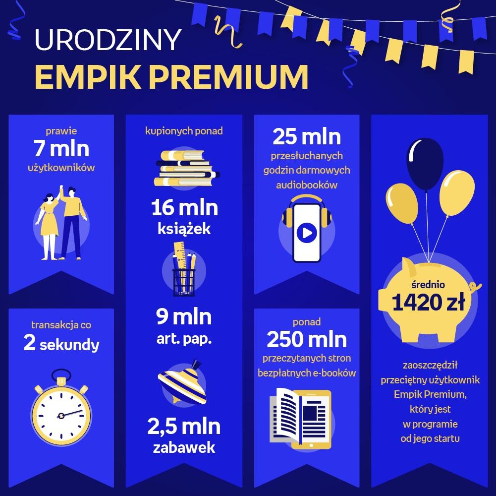drugie urodziny Empik Premium informacje dane