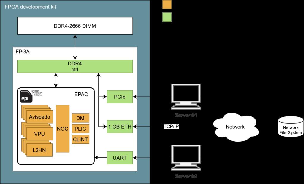 EPI EPAC 1.0 Schemat
