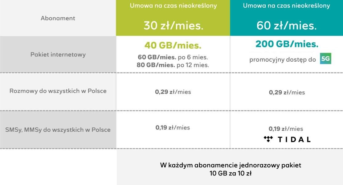 internet mobilny Plush nowa oferta wrzesień 2021