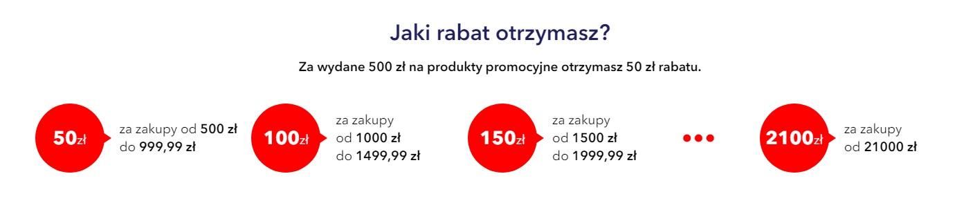 promocja 50 złotych rabatu za każde wydane 500 złotych Media Expert