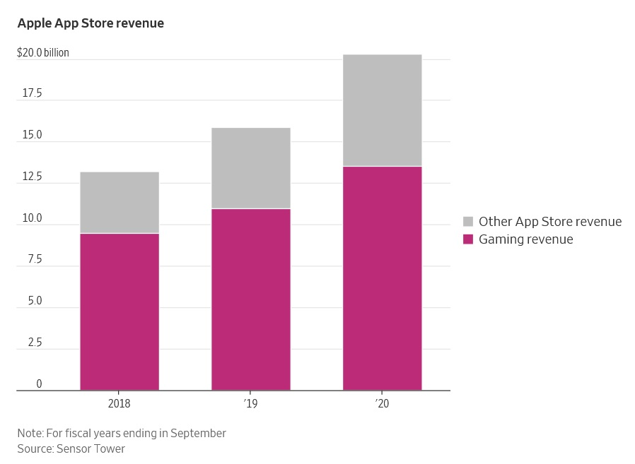 zyski apple app store w tym z gier wideo apple app store revenues with videogames included