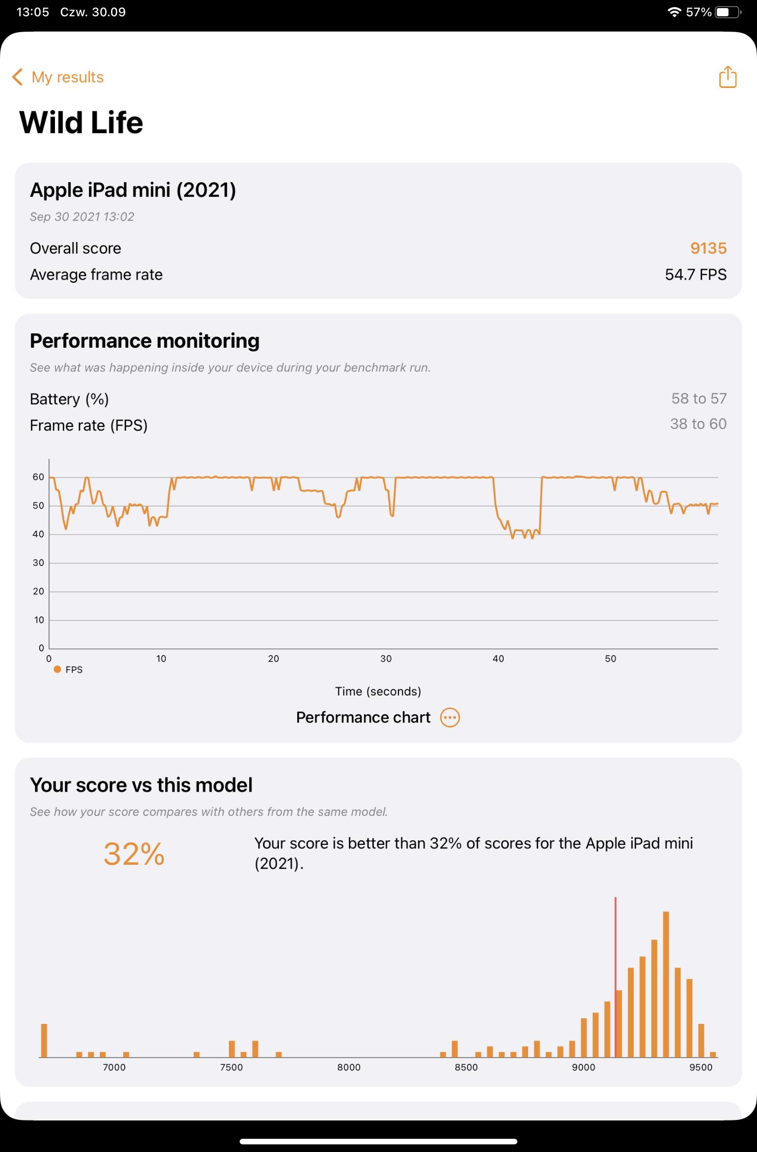 iPad Mini 2021 benchmark
