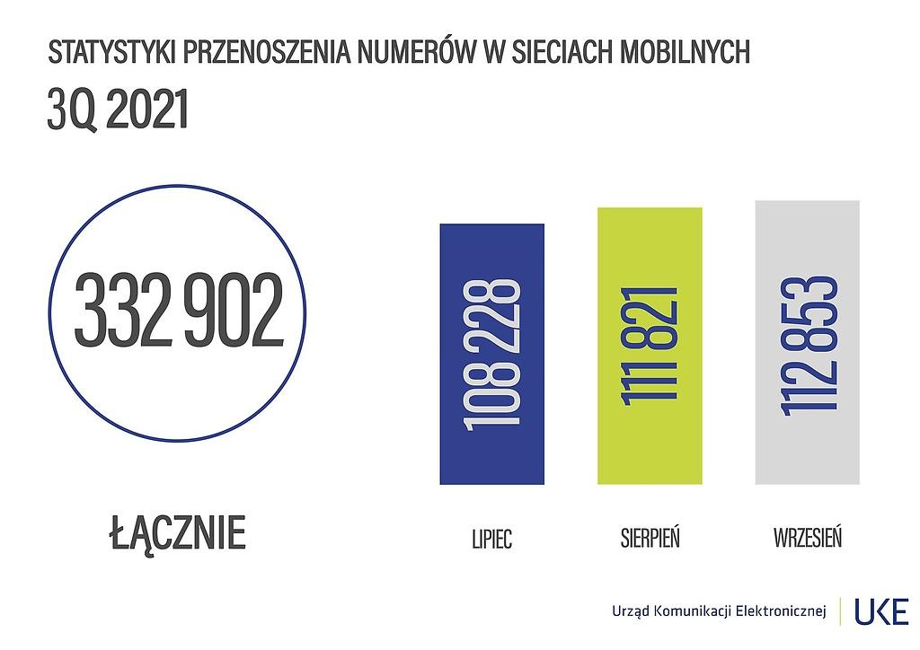 przenoszenie numerów w trzecim kwartale Q3 2021